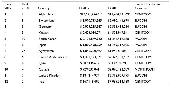 DoD Trends in Overseas Contracting Obligations